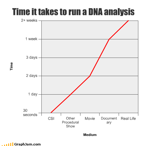 analysis,csi,DNA,documentary,Line Graph,Movie,real life,time,TV