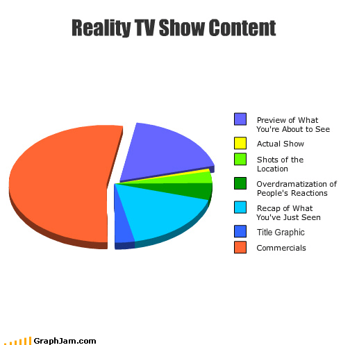 commercials drama location Pie Chart preview reaction reality shows reality tv recap title TV