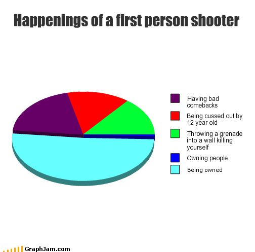 comeback,cuss,first-person shooters,grenade,happening,owning,Pie Chart,video games