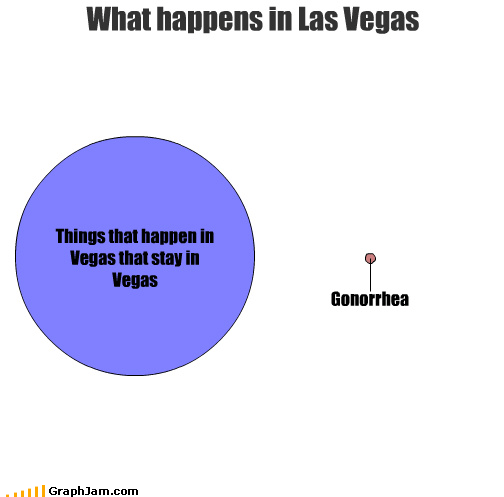 gonorrhea,las vegas,sex,STD,venn diagram