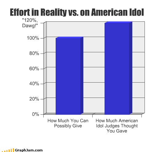 American Idol,Bar Graph,effort,judge,percent,TV