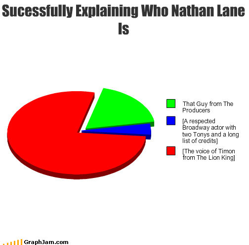 actor,broadway,nathan lane,Pie Chart,the lion king,the producers,tony awards