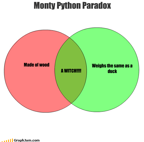 duck,monty python,movies,paradox,quotes,venn diagram,weight,witch,wood