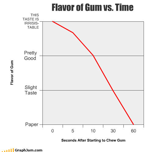 chew,flavor,food,gum,Line Graph,paper,seconds,taste,time
