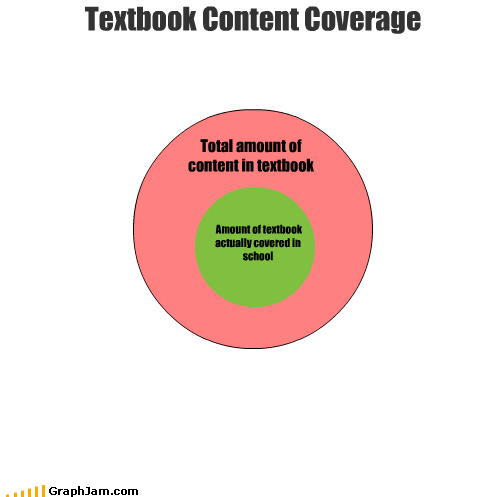 content coverage school textbook venn diagram