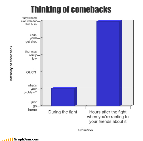 Bar Graph burn comeback fight friends hours insults