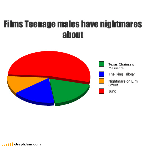 film,juno,male,movies,nightmare on elm street,Pie Chart,pregnant,teenage,Texas Chainsaw Massacre,the ring