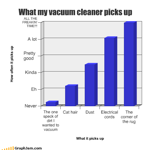 Cats,cleaning,cords,dirt,dust,hair,rug,vacuum