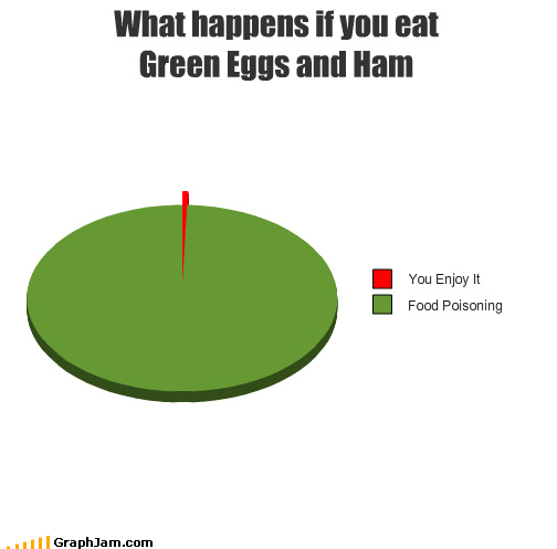 books,dr seuss,enjoy,food,food poisoning,green eggs and ham,Pie Chart,sick