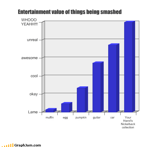 Bar Graph,car,collection,destroy,egg,guitar,muffin,nickelback,pumpkins,smash