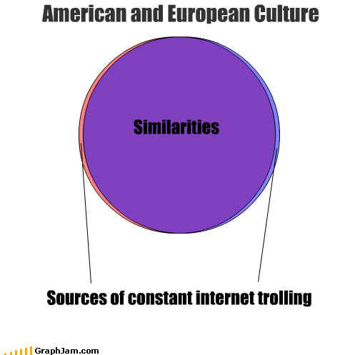 america,differences,europe,internet,similarities,trolling,trolls,venn diagram