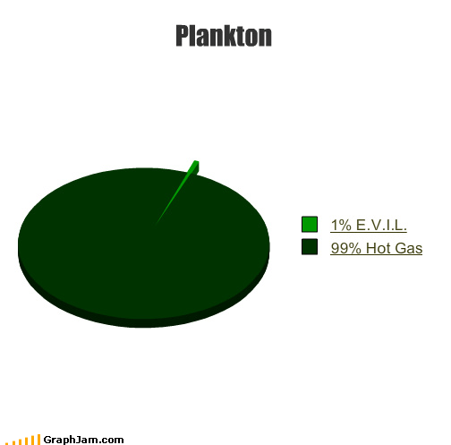 cartoons characters evil gas green hot Pie Chart plankton SpongeBob SquarePants TV
