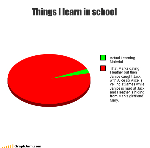 dating,gossip,learn,Pie Chart,school,teens