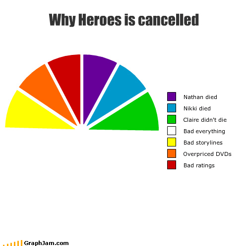 cancelled,characters,die,DVD,heroes,NBC,overpriced,peacock,ratings,story,TV