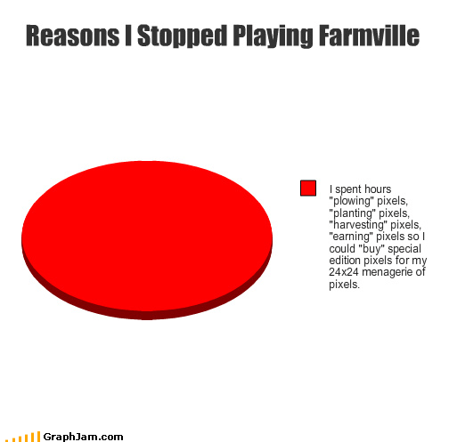computers dumb facebook Farmville games hours Pie Chart stop - 3535751680