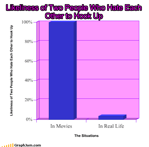 Bar Graph hate hook up likely movies people real life sex - 3546886144