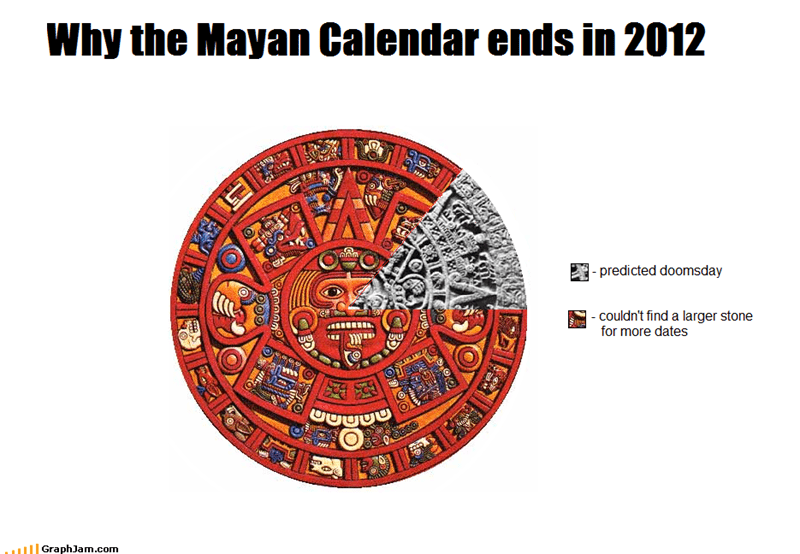 2012,apocalypse,calendar,dates,doomsday,mayans,Pie Chart,predicted,stone