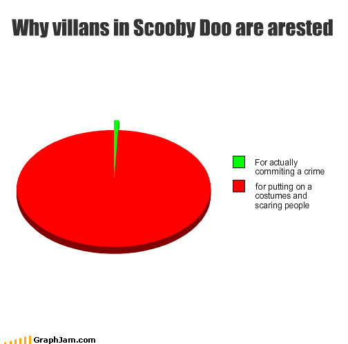 cartoons,costume,crime,Pie Chart,scare,scooby doo,TV,villains