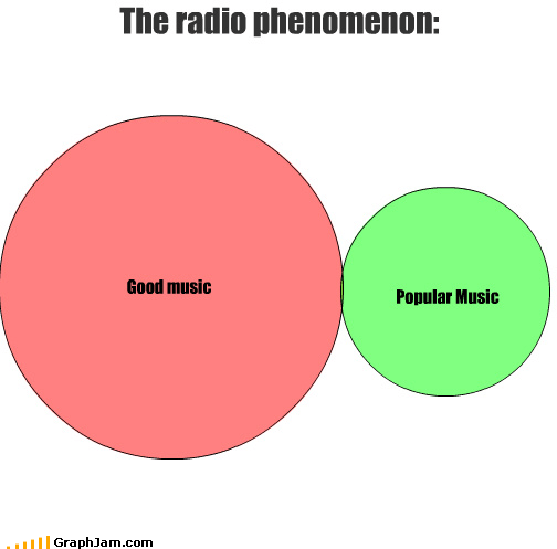 good Music popular radio venn diagram - 3553469184