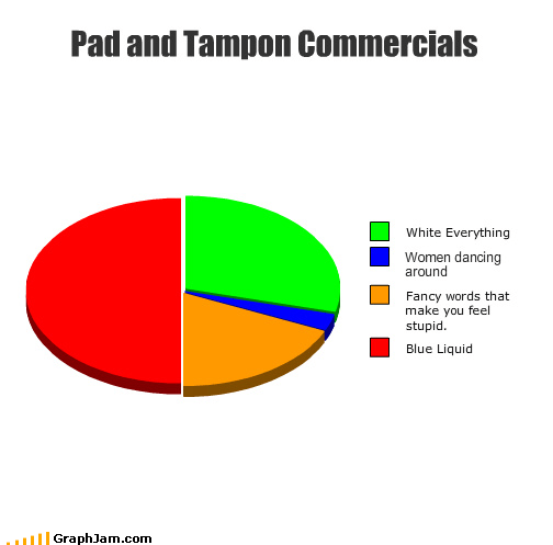 blue commercials dance fancy Pie Chart tampon white women words - 3556457472