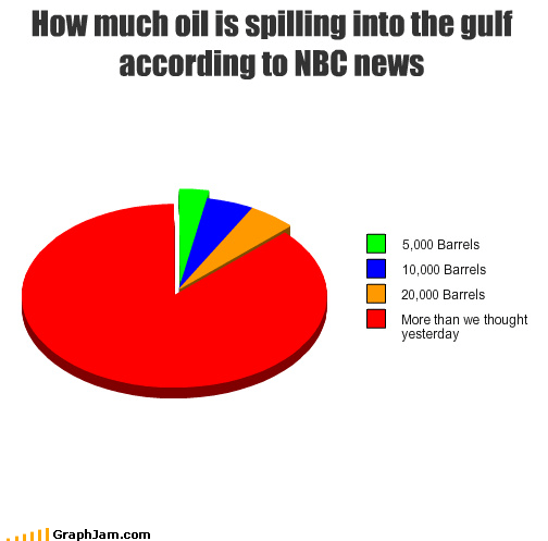 How much oil is spilling into the gulf according to NBC news