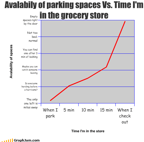 availability car grocery store Line Graph parking parking space