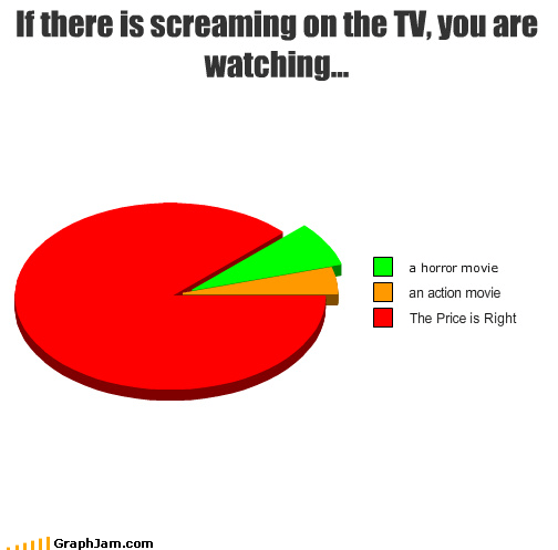 action,horror,Movie,Pie Chart,screaming,the price is right,TV