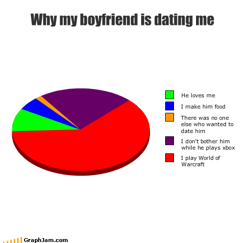 bother boyfriend dating food games love Pie Chart world of warcraft WoW xbox - 3564155648