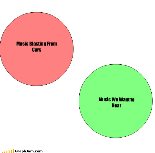 blasting,cars,loud,Music,venn diagram