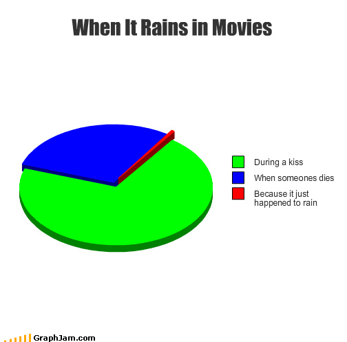 cliché,Death,die,KISS,movies,Pie Chart,rain