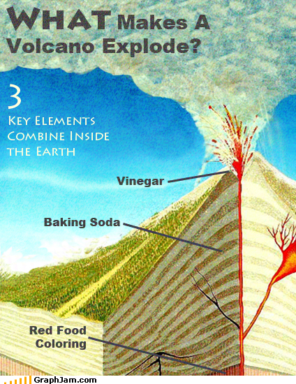 baking soda explode Fake Science food coloring red vinegar volcano - 3575357696