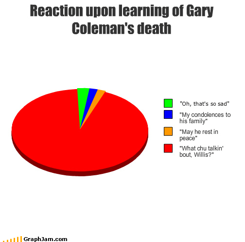 actor catch phrase celeb condolences Death family gary coleman Pie Chart rest in peace Sad - 3575387648