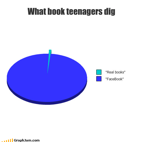 books facebook internet reading teenagers - 3576999168