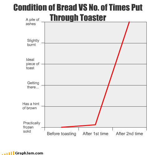 ashes,bread,brown,burnt,food,frozen,ideal,Line Graph,toast,toaster