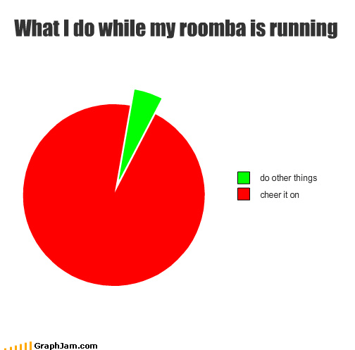 cheer other Pie Chart roomba vacuum