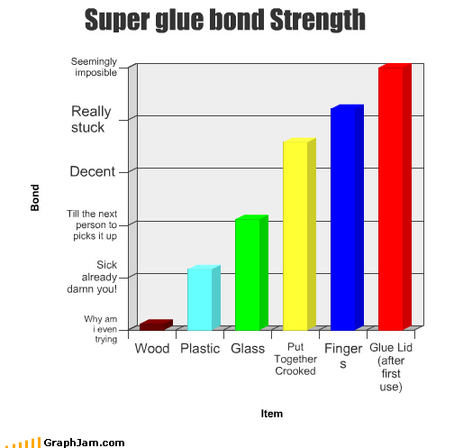 Bar Graph,bond,crooked,fingers,glass,lid,plastic,stick,strength,stuck,super glue,wood
