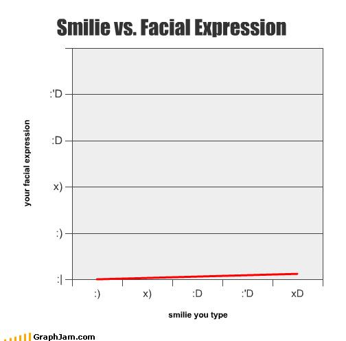 emoticon expressions face Line Graph smilie - 3586925056