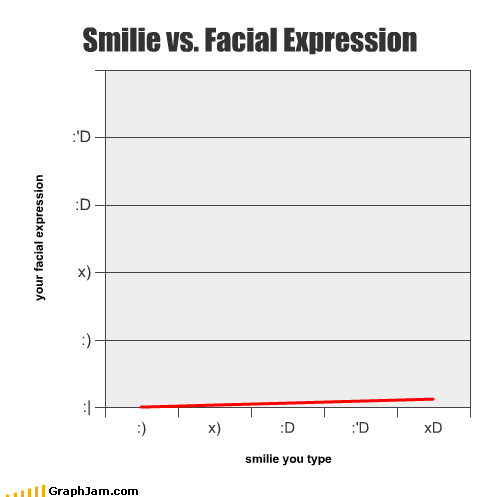 emoticon expressions face Line Graph smilie