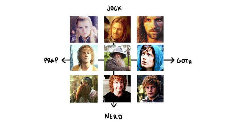 List of applications of new Prep, Jock, Goth, Nerd alignment chart on Tumblr, polemon, gaming, zelda, lord of the rings.