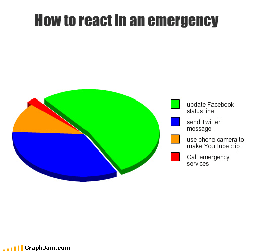 call emergency facebook message phone Pie Chart twitter Video youtube