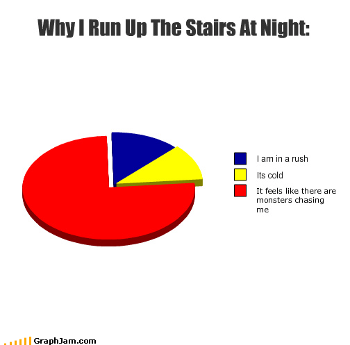 cold,monster,night,Pie Chart,run,rush,stairs