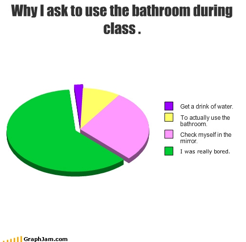 Why I ask to use the bathroom during class .