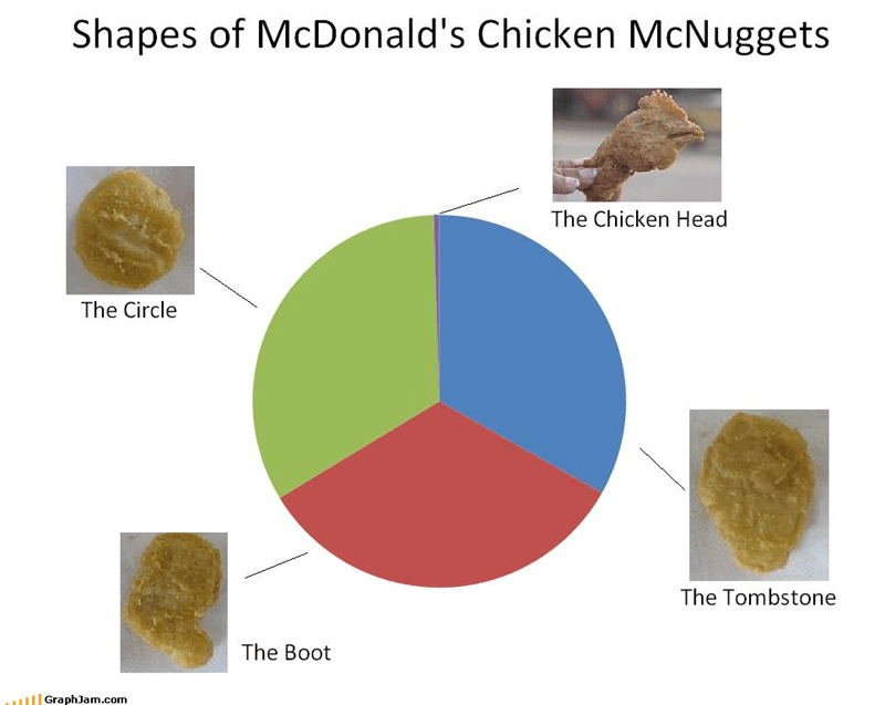boot,chicken,chicken nuggets,circle,fast food,gross,head,McDonald's,Pie Chart,shape,tombstone