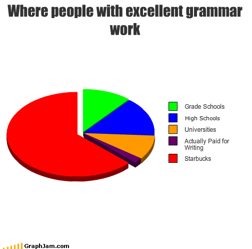 grammar money people Pie Chart Starbucks university work writers - 3599287552