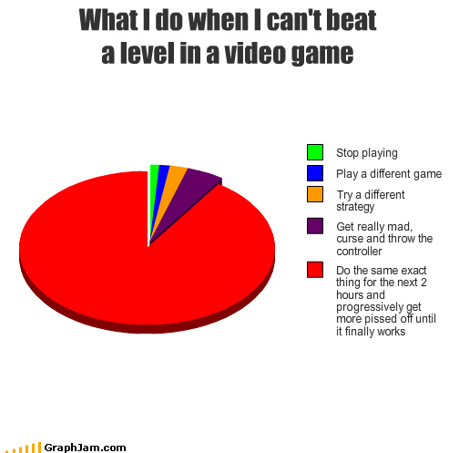 What I do when I can't beat a level in a video game