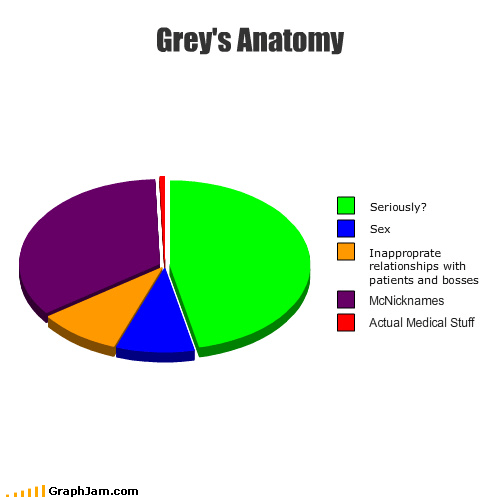 boss doctors Greys Anatomy medical nicknames Pie Chart sex soap opera TV - 3602991616