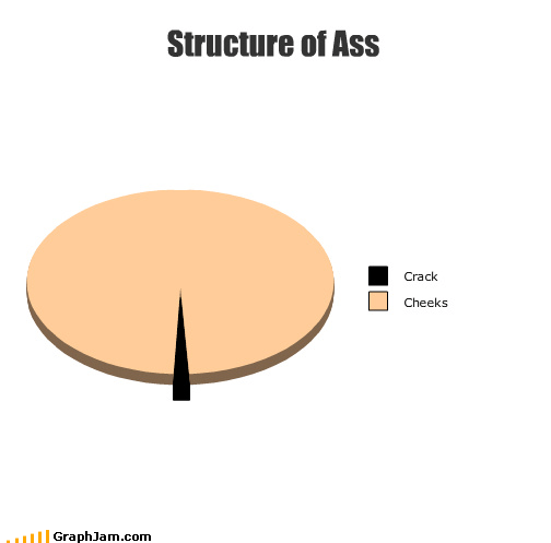 ass body parts butt cheeks crack Pie Chart