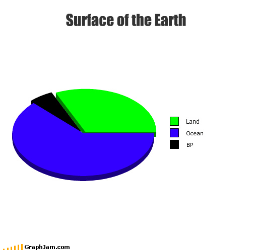 bp earth land news ocean oil Pie Chart surface water