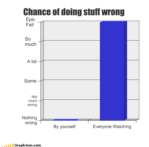 alone Bar Graph epic FAIL people watching wrong