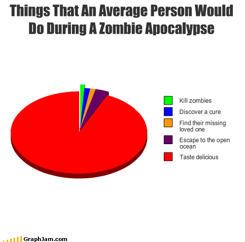 apocalypse cure delicious discover escape find kill ocean Pie Chart taste zombie